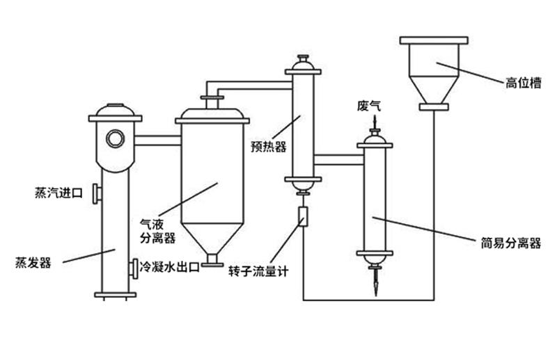 MVR多效蒸发器工艺特点